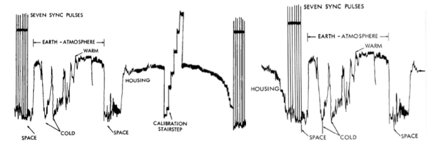 Figure 3: Nimbus HRIR Swath Trace With and Without Calibration Stair Step