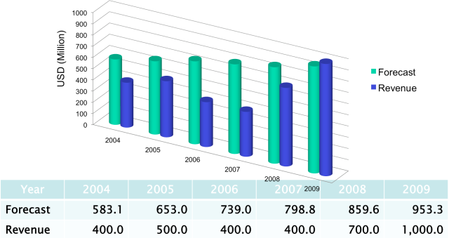 Figure 2: Commercial Remote Sensing Revenue Growth 2004-2009