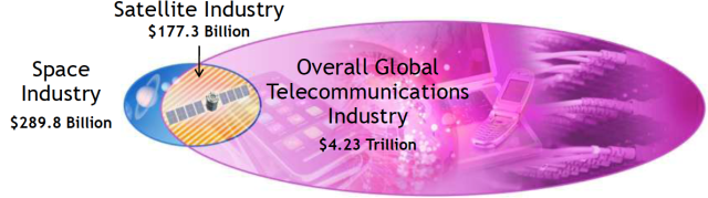Global 2011 Satellite Industry Revenues as a Proportion of the Telecommunications Industry